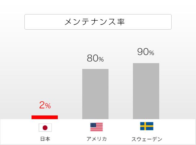 予防歯科 日本の実情